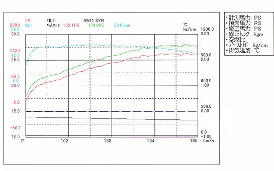 2008年1月10日のAW11MR2パワーチェック結果(グラフ)