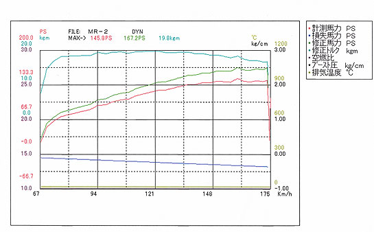 2011年2月22日のAW11MR2パワーチェック結果(グラフ)